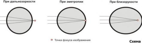 Как смещаеться точка фокуса