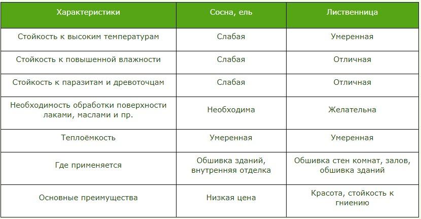 Сравнительные характеристики дешевой обрезной доски
