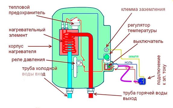 проточный водонагреватель схема прибора