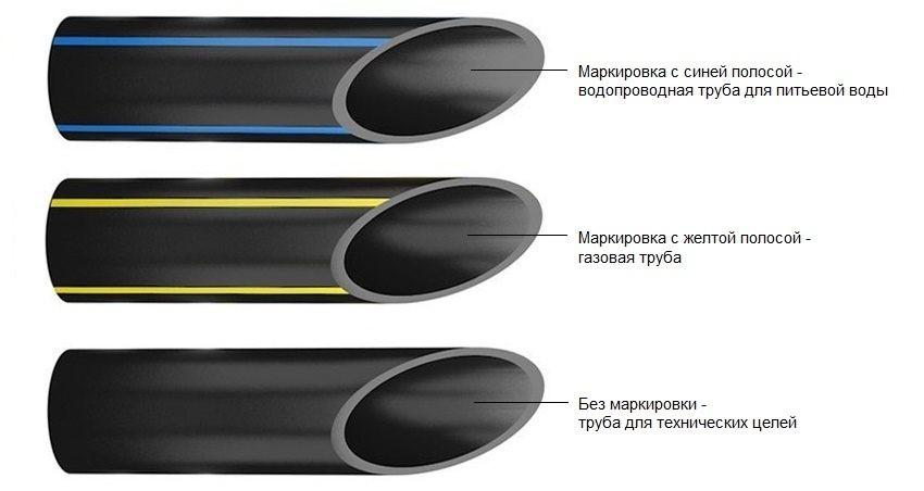 Область применения и условия эксплуатации труб ПНД
